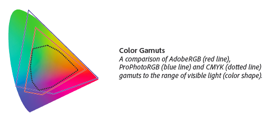 File and color specs for display graphics
